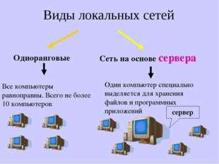 Виды локальных сетей Одноранговые Все компьютеры равноправны. Всего не более