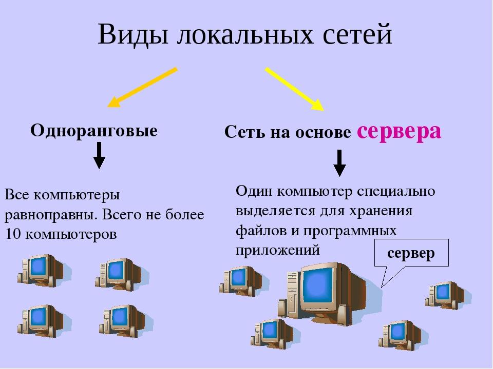 Виды локальных сетей Одноранговые Все компьютеры равноправны. Всего не более...