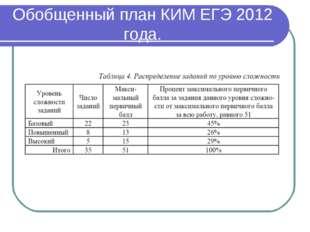 Обобщенный план КИМ ЕГЭ 2012 года.