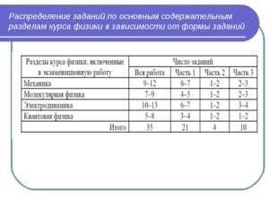 Распределение заданий по основным содержательным разделам курса физики в зави