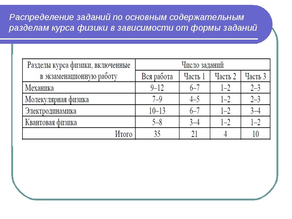 Распределение заданий по основным содержательным разделам курса физики в зави...