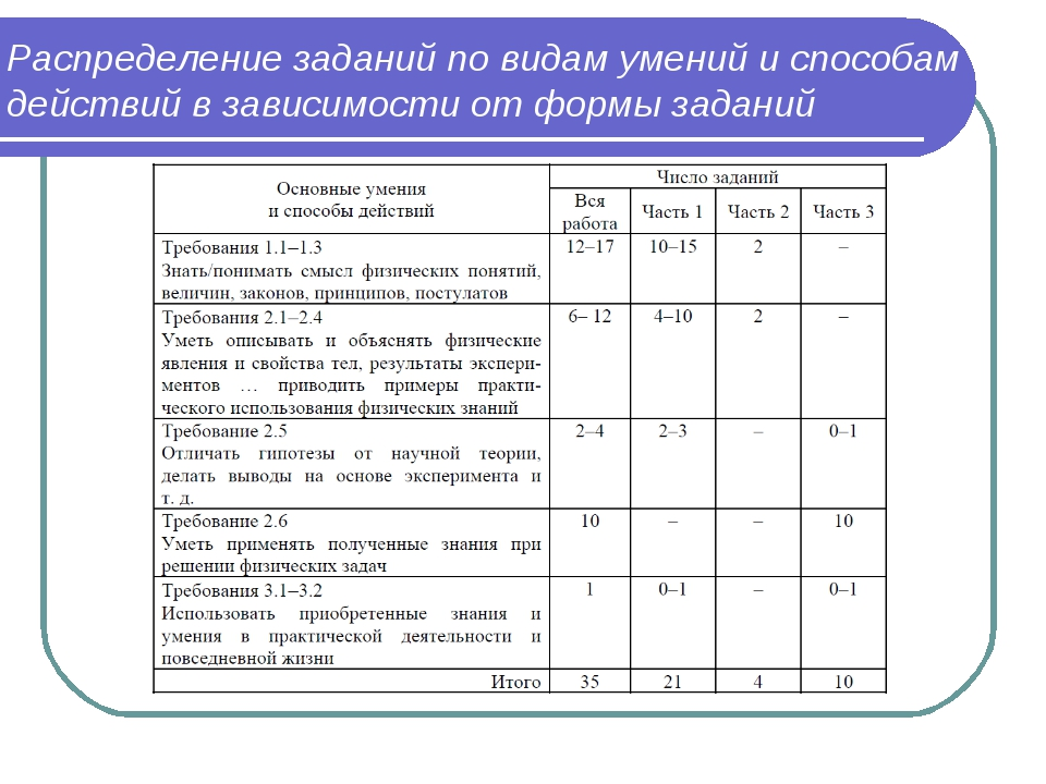 Распределение заданий по видам умений и способам действий в зависимости от фо...
