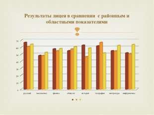 Результаты лицея в сравнении с районным и областными показателями 