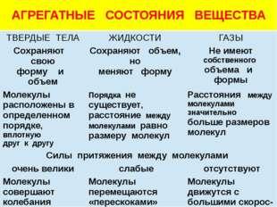 АГРЕГАТНЫЕ СОСТОЯНИЯ ВЕЩЕСТВА ТВЕРДЫЕ ТЕЛА ЖИДКОСТИ ГАЗЫ Сохраняютсвою форму