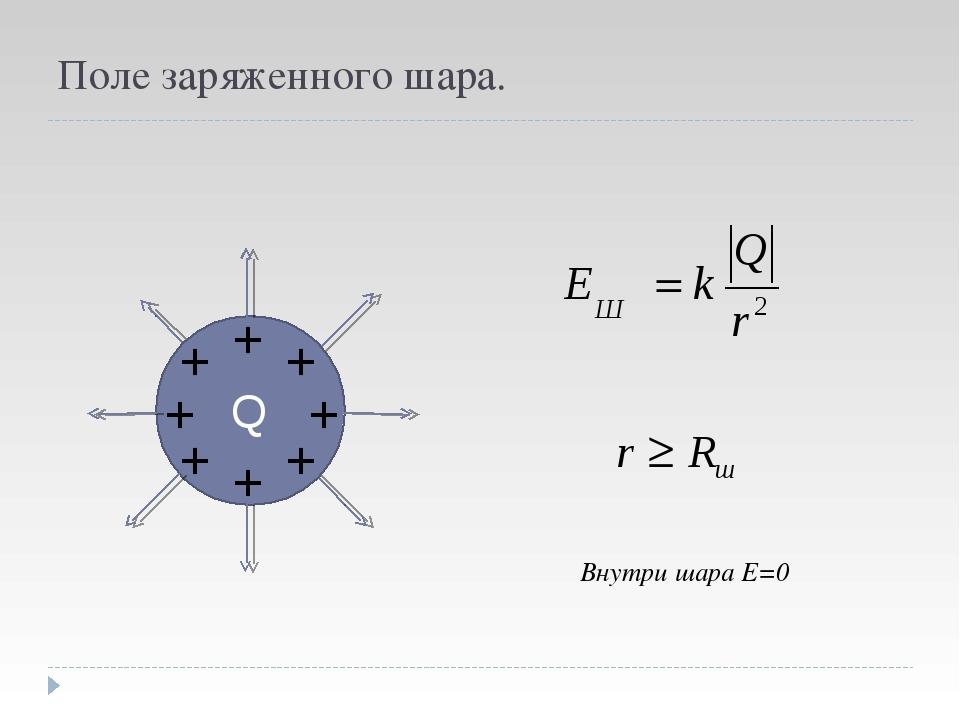 Поле заряженного шара. Q + + + + + + + + Внутри шара Е=0