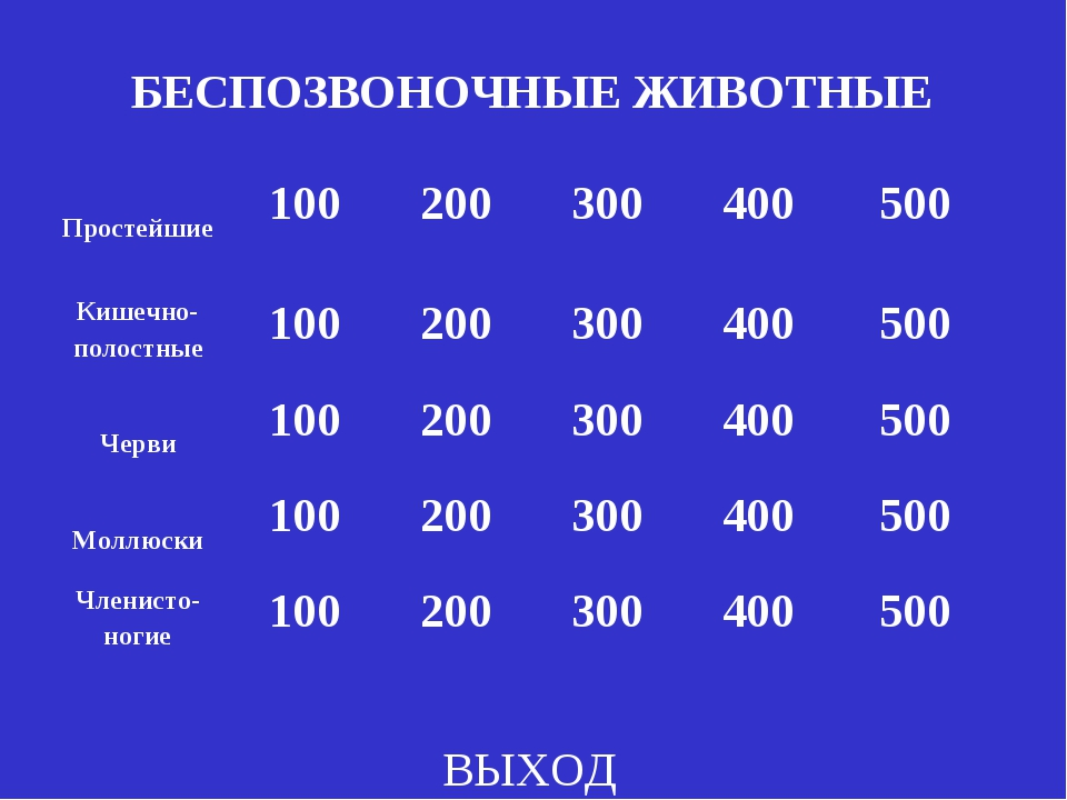 БЕСПОЗВОНОЧНЫЕ ЖИВОТНЫЕ ВЫХОД Простейшие100200300400500 Кишечно- полостн...