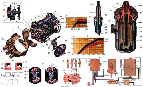 Устройство системы зажигания ВАЗ-2108, -09