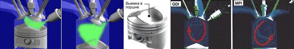 Конструктивные особенности двигателя GDI