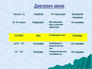 Диапазон звука Частота, ГцНазваниеЧто порождаетВосприятие человеком От 16