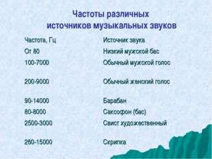 Частоты различных источников музыкальных звуков Частота, ГцИсточник звука От