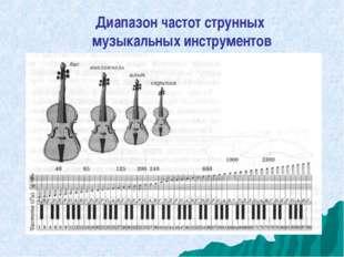 Диапазон частот струнных музыкальных инструментов