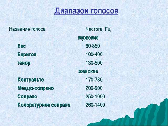Диапазон голосов Название голосаЧастота, Гц мужские Бас80-350 Баритон100-...