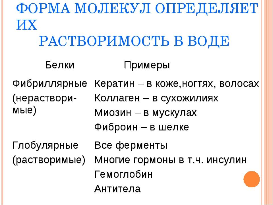 ФОРМА МОЛЕКУЛ ОПРЕДЕЛЯЕТ ИХ РАСТВОРИМОСТЬ В ВОДЕ Белки Примеры Фибриллярные...
