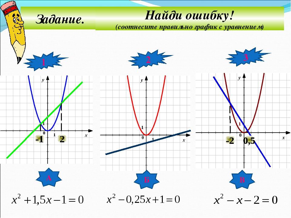 Задание. Найди ошибку! (соотнесите правильно график с уравнением) 1 2 3 А Б В