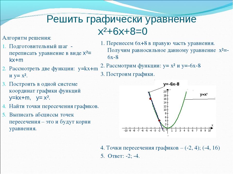 Решить графически уравнение x²+6x+8=0 Алгоритм решения: Подготовительный шаг...