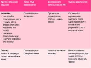 Краткое описание задания Какие УУД развиваются Возможности использования ИКТ