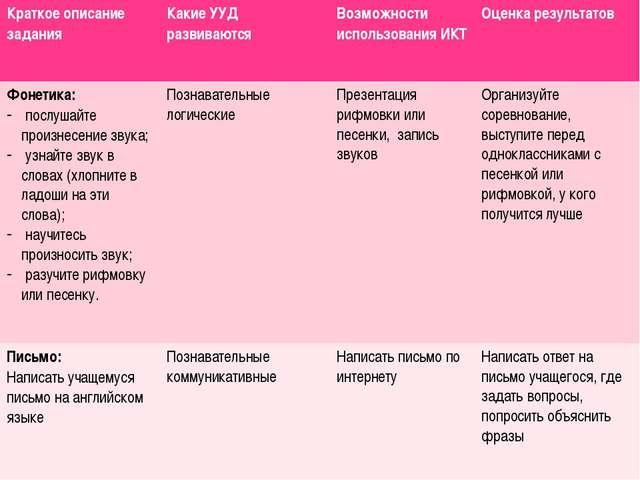 Краткое описание задания Какие УУД развиваются Возможности использования ИКТ...