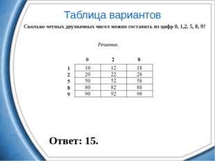 Таблица вариантов Сколько четных двузначных чисел можно составить из цифр 0,
