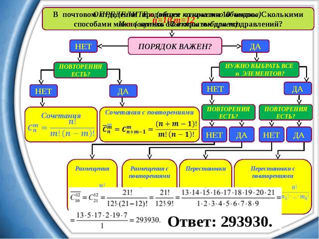 ОПРЕДЕЛИТЕ n (общее количество объектов) И m (сколько объектов выбираем) ПОРЯ...