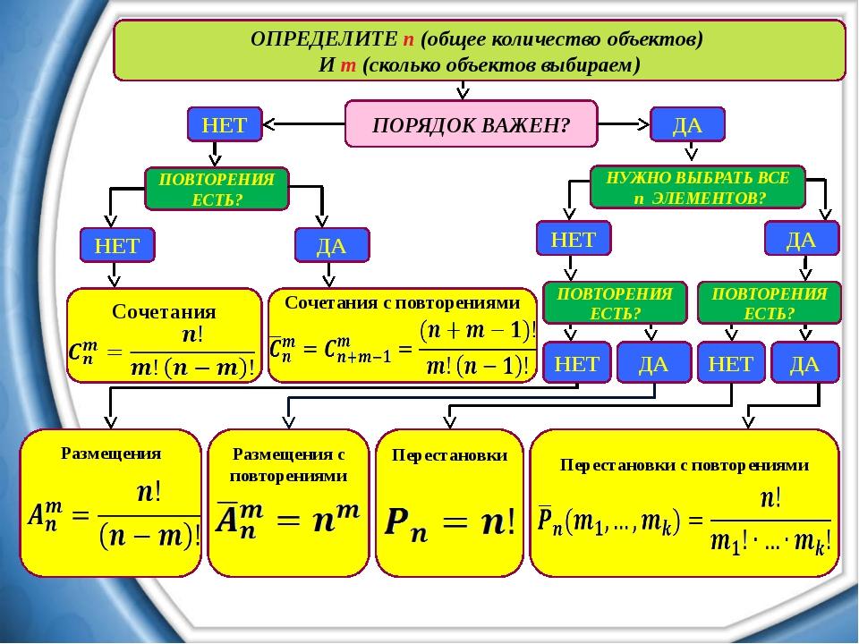 ПОРЯДОК ВАЖЕН? ОПРЕДЕЛИТЕ n (общее количество объектов) И m (сколько объектов...