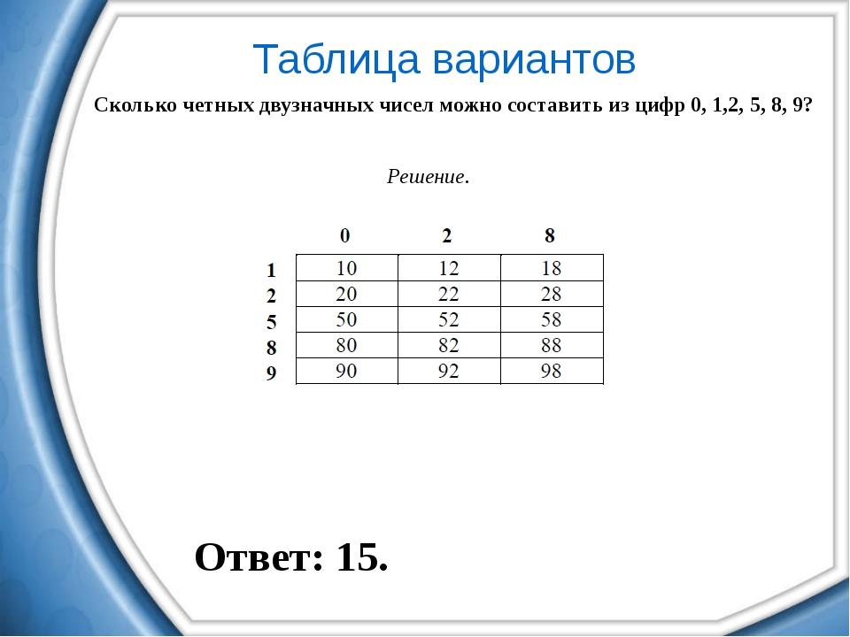 Таблица вариантов Сколько четных двузначных чисел можно составить из цифр 0,...