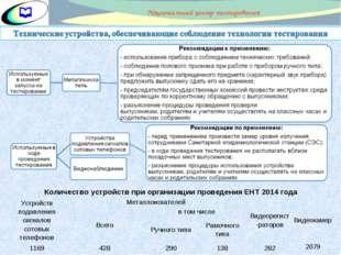 Количество устройств при организации проведения ЕНТ 2014 года  Устройств под
