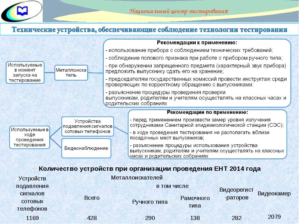 Количество устройств при организации проведения ЕНТ 2014 года  Устройств под...