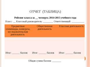 ОТЧЕТ (ТАБЛИЦА) Рейтинг класса за __ четверть 2014-2015 учебного года Класс: