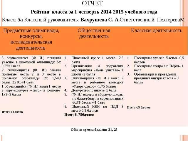 ОТЧЕТ Рейтинг класса за I четверть 2014-2015 учебного года Класс: 5а Классный...