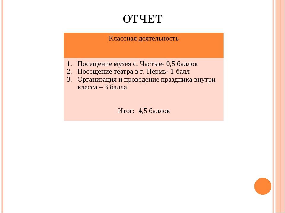 ОТЧЕТ Классная деятельность Посещение музея с. Частые- 0,5 баллов Посещение...