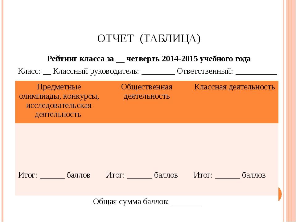 ОТЧЕТ (ТАБЛИЦА) Рейтинг класса за __ четверть 2014-2015 учебного года Класс:...
