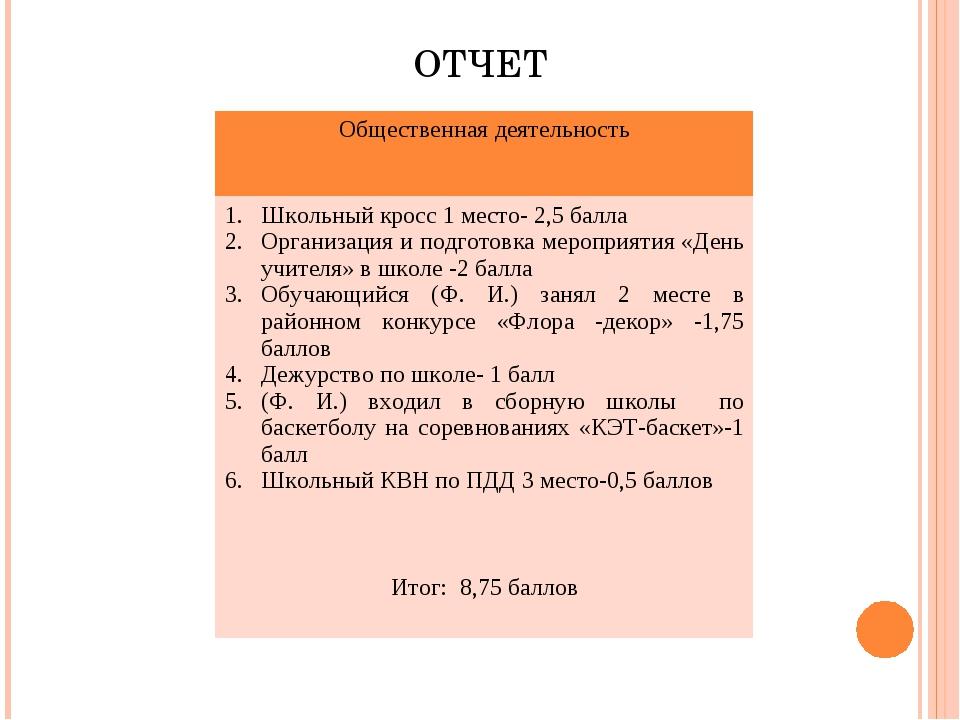ОТЧЕТ Общественная деятельность Школьный кросс 1 место- 2,5 балла Организаци...