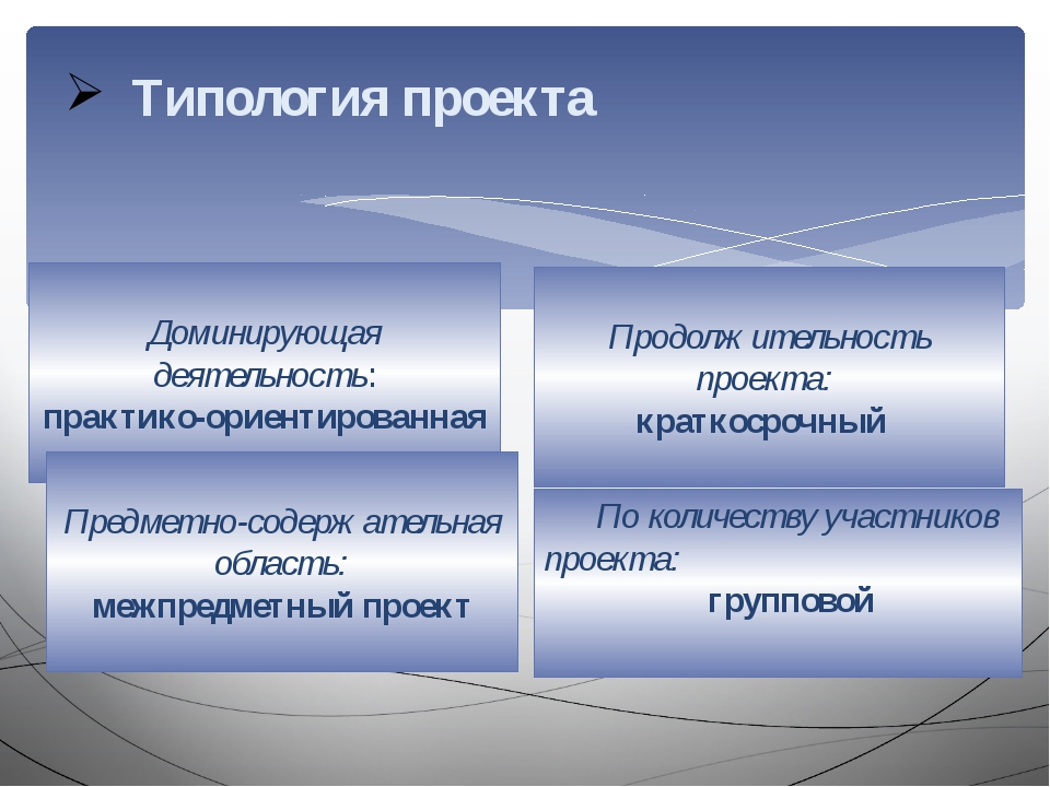 Типология проекта Доминирующая деятельность: практико-ориентированная Предмет...