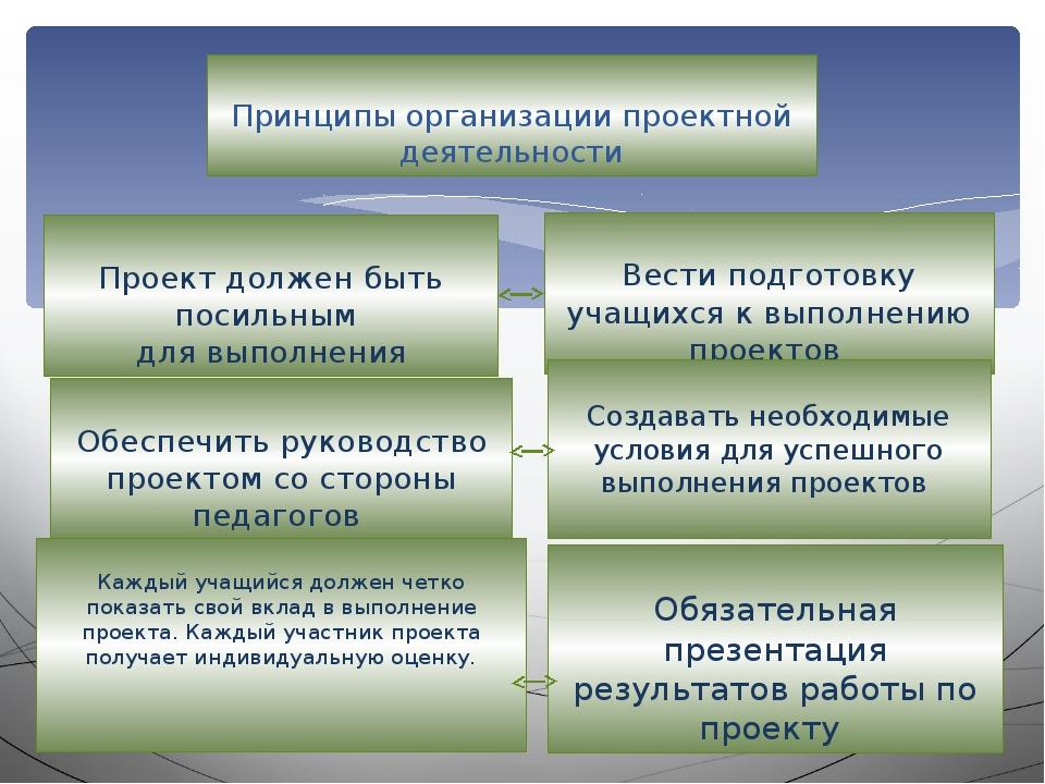 Принципы организации проектной деятельности Проект должен быть посильным для...
