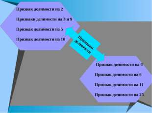 Признак делимости на 2 Признаки делимости на 3 и 9 Признак делимости на 5 При