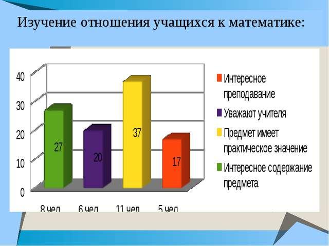 Изучение отношения учащихся к математике: