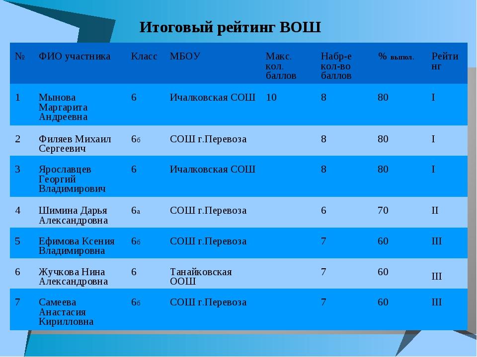 Итоговый рейтинг ВОШ №ФИО участника Класс МБОУМакс. кол. балловНабр-е ко...