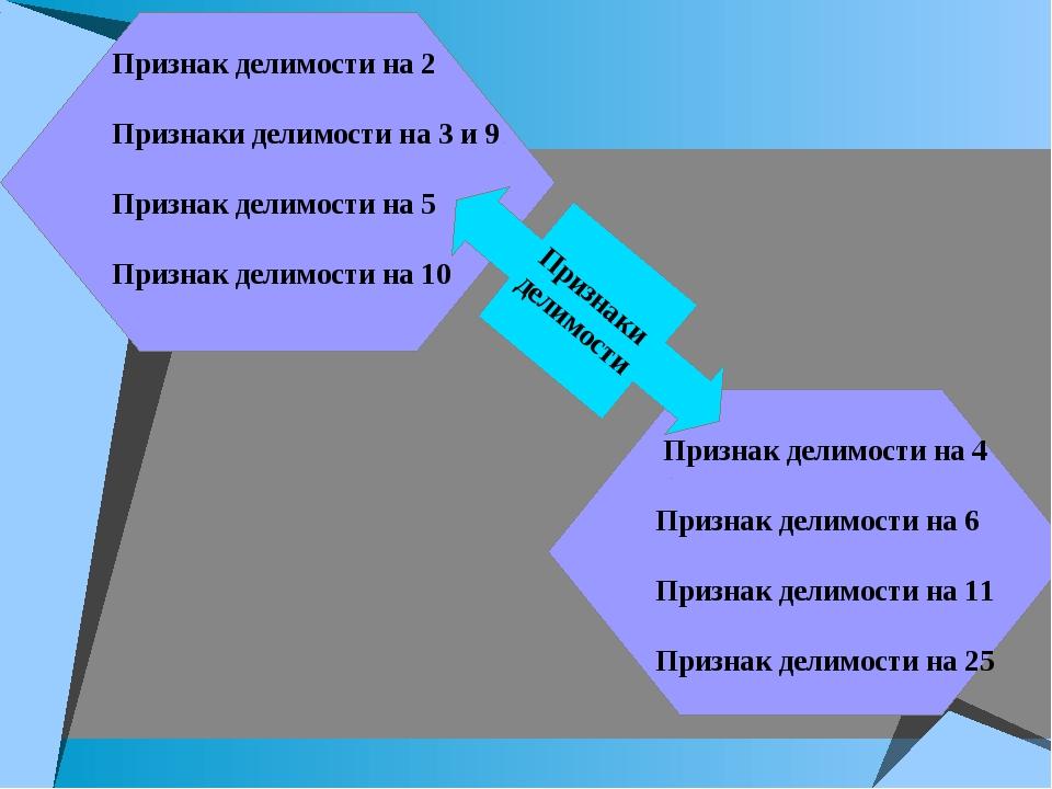Признак делимости на 2 Признаки делимости на 3 и 9 Признак делимости на 5 При...
