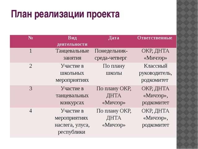 План реализации проекта № Вид деятельности Дата Ответственные 1 Танцевальные...