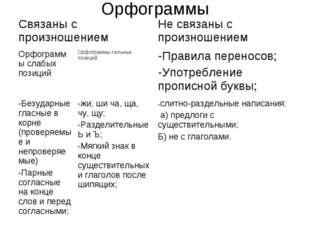 Орфограммы Связаны с произношениемНе связаны с произношением Орфограммы сла