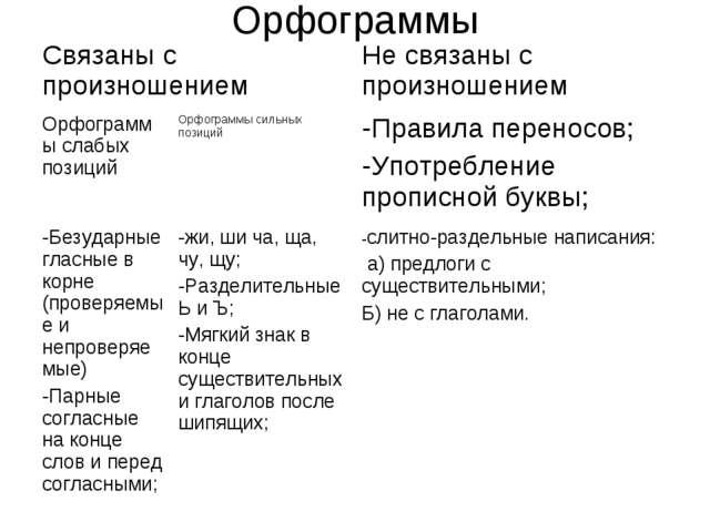 Орфограммы Связаны с произношениемНе связаны с произношением Орфограммы сла...