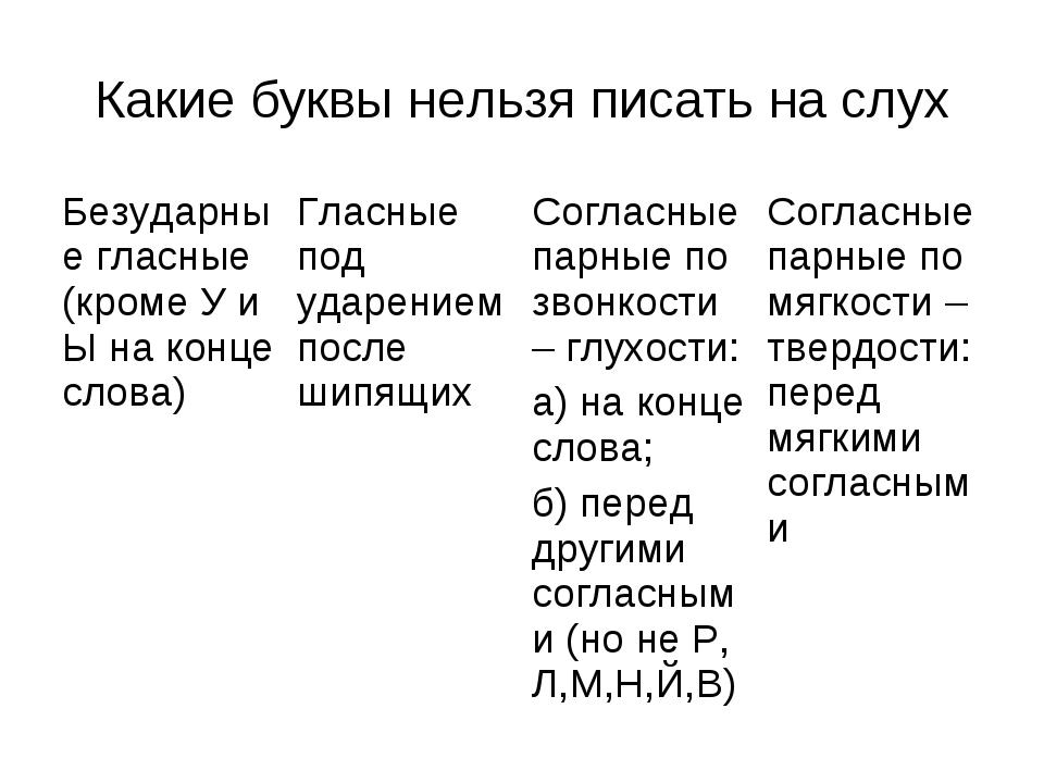 Какие буквы нельзя писать на слух Безударные гласные (кроме У и Ы на конце сл...