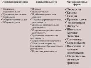 Основные направления Виды деятельности Организационные формы Спортивно-оздор