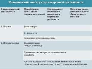 Методический конструктор внеурочной деятельности Виды внеурочной деятельности