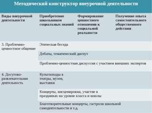 Методический конструктор внеурочной деятельности Виды внеурочной деятельност