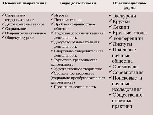 Основные направления Виды деятельности Организационные формы Спортивно-оздор...