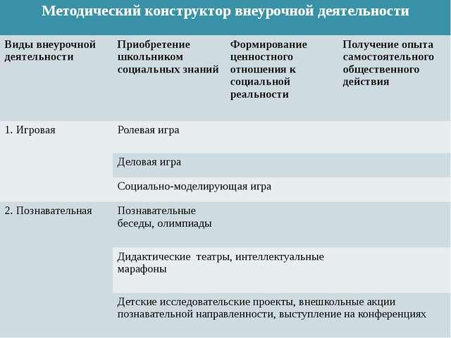 Методический конструктор внеурочной деятельности Виды внеурочной деятельности...