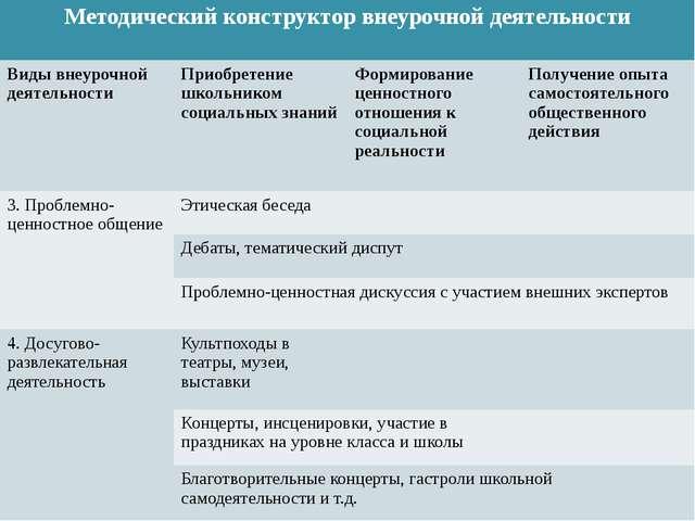 Методический конструктор внеурочной деятельности Виды внеурочной деятельност...