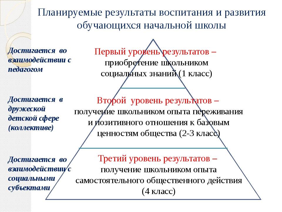Планируемые результаты воспитания и развития обучающихся начальной школы Перв...