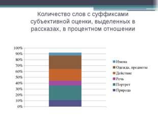 Количество слов с суффиксами субъективной оценки, выделенных в рассказах, в п